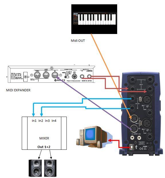 Schema di connessione per trasformare le tracce MIDI presenti in un progetto di Cubase in una traccia AUDIO Stereo