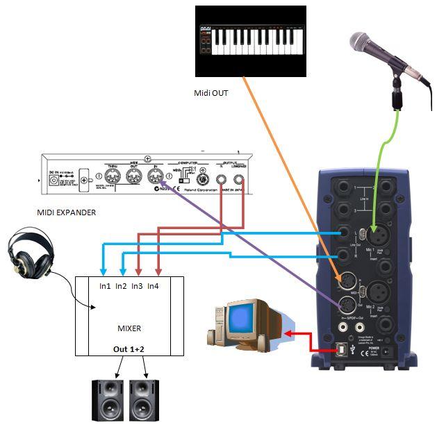 Schema di connessione per registrare una voce in un progetto di Cubase a base di tracce MIDI
